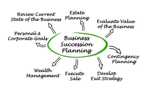 Best Practices for Small Business Succession Planning