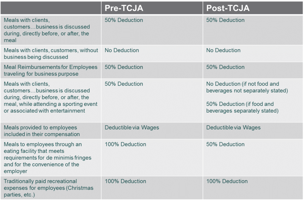 Pre and Post TJCA table